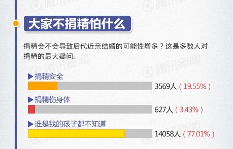 """根据中国日报等调查,献精者捐精前的最大的心理顾虑是""""乱伦""""隐患"""