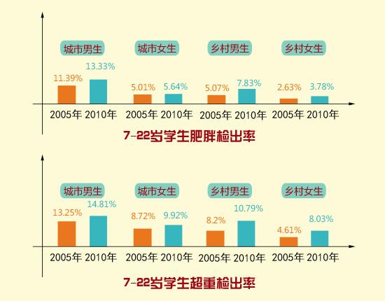 教育部2010年全国学生体质与健康调研结果(每隔5年公布)
