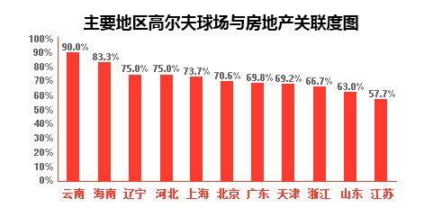 数据来源:《2014年中国高尔夫行业报告》;制图:《今日话题》