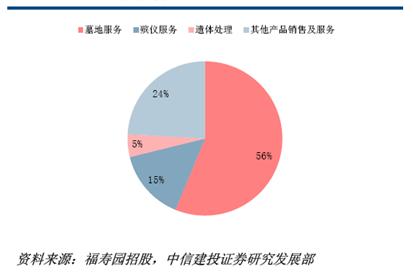 福寿园2013年各细分服务规模占比,殡仪服务不如卖墓地