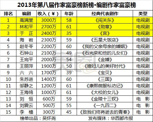 2013年作家富豪榜新榜――编剧作家富豪榜