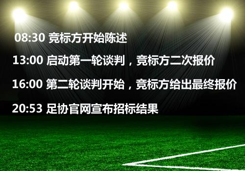3月20日中国足协中国之队赛事媒体版权竞标过程