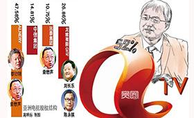 亚视股权分配图,王征家族持股50%以上