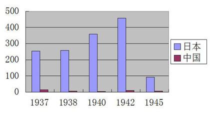 1937-1945年中日两国生铁产量差距(万吨)