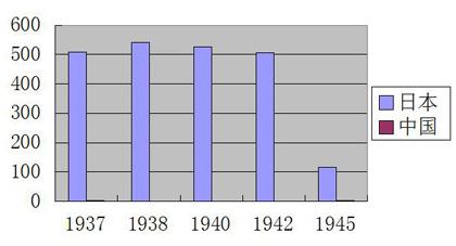 1937-1945年中日两国钢材产量差距(万吨)