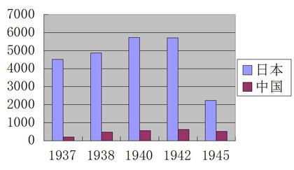 1937-1945年中日两国煤炭产量差距(万吨)