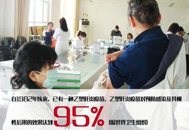通过乙肝疫苗等措施,中国对乙肝的控制有了质的飞跃,但是人们的意识落后了