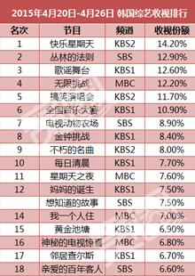韩国综艺节目收视排行