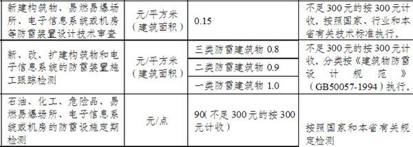 开发商反映,现在防雷检测费比10年前至少贵了6倍