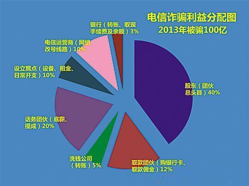 2013年电信诈骗利益分布图