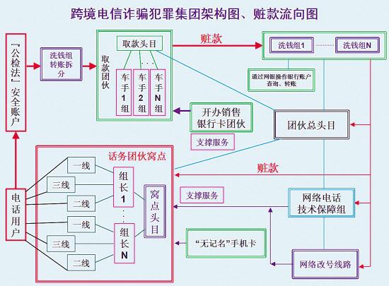 跨境电信诈骗犯罪集团架构图