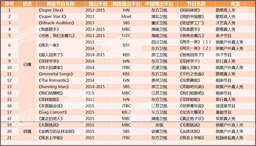 目前,已经确认为韩国模式引进的中国综艺节目共有21档(联合研发及无版权复刻类节目不在表内)