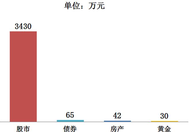 瑞士信贷2012年全球投资回报年鉴