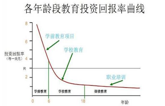 来源:世界银行《中国的儿童早期发展与教育:打破贫穷的代际传递与改善未来竞争力》