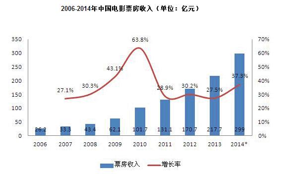 2006至2014年,中国电影票房年均增速超过35%,增速世界第一