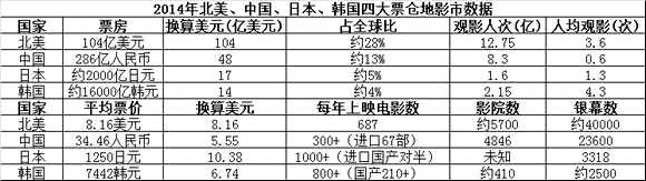 去年,中国票房占据全球总量的13%,排名第二,而印度排名第六(未出现在该表格中)