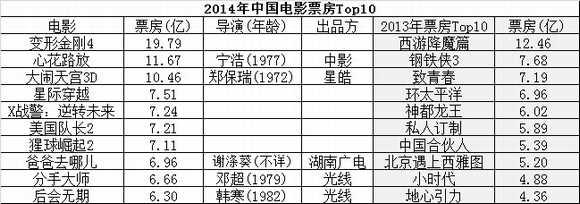 2014年中国电影票房前10,好莱坞影片占半数,从总量上看也是如此