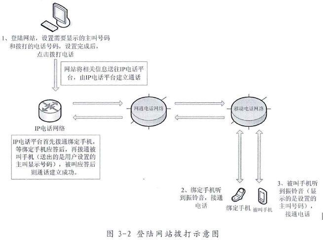 普通网络电话原理上可以设置任意一个拨号(图来自《虚假主叫号码拦截实现方案分析与实施 》)