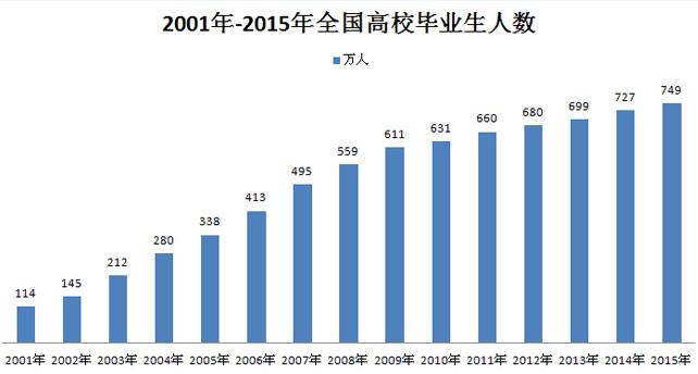 大学毕业生数量持续增长,就业难已成常态问题