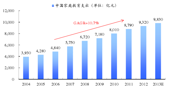 据统计,近十年来,中国家庭教育支出规模年均复合增速为10.7%
