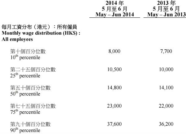 """香港""""收入及工时按年统计调查""""中的收入分布"""