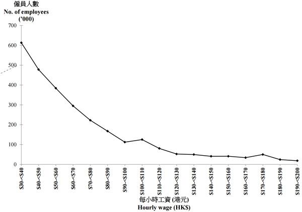 """香港""""收入及工时按年统计调查""""中每小时工资的人数分布"""