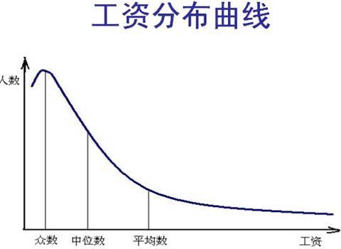 工资分布曲线上的平均数、中位数和众数