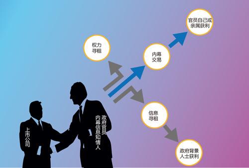 证监会成立以来的涉案官员,大多集中在发行部和上市部两个部门