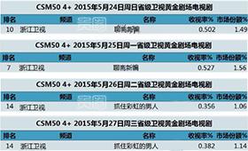 浙江卫视播出的电视剧收视排名均不理想