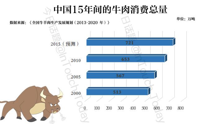 中国的牛肉消费量增长快,据《南方周末》报道,国人所吃的牛肉中,可能近四分之一来自非法途径