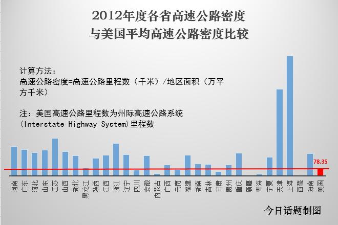 可以看出,中国绝大部分省份的高速公路密度已经超过美国的平均值