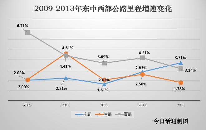 西部的公路里程增速2009-2012年间一直全国领先,2013年东部突然发力