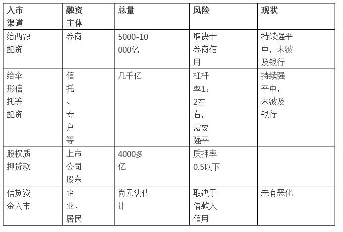 基金银行配资业务 揭秘股灾中的中国银行业