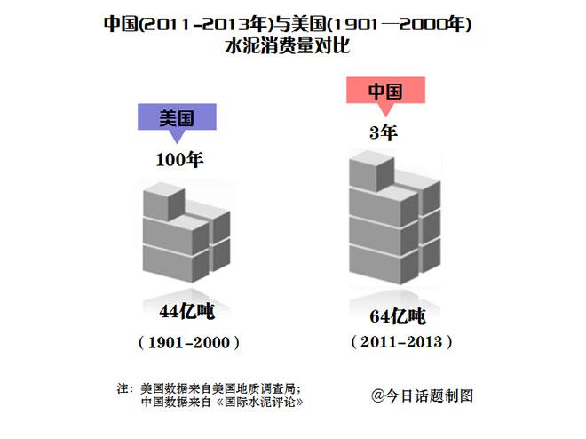 中国水泥消费量巨大,仅三年的消费量就远超美国一个世纪的消费量
