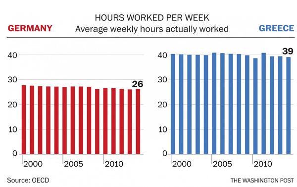 德国人与希腊人每周工作时长对比(左侧为德国,右侧为希腊)