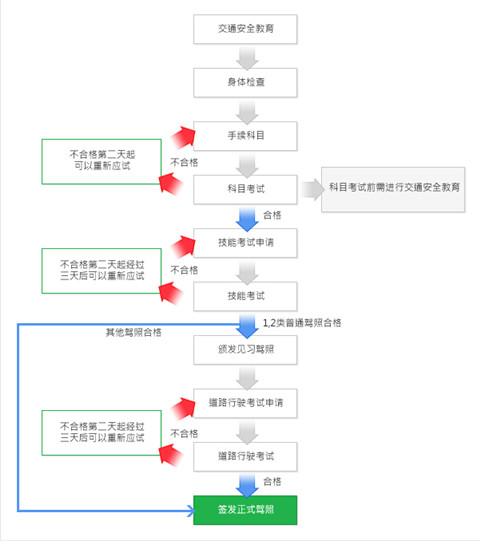 韩国驾考流程 图片来源:韩国道路交通公团官网