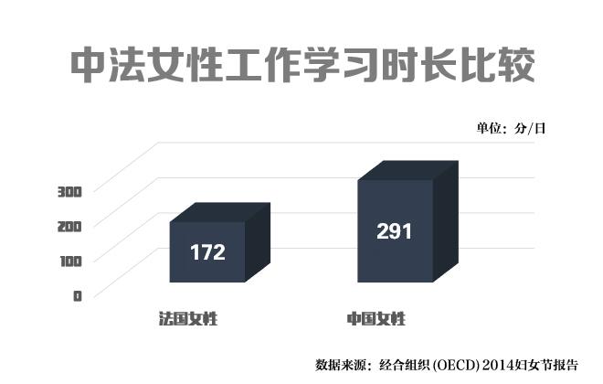 在经合组织去年的报告中,中国妇女的平均工作学习时长是第一位的,图为和法国妇女比较