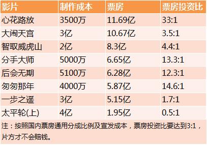 2014年国产片票房前十的票房投资比