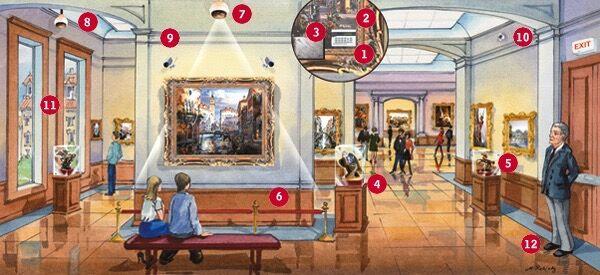 现代博物馆保安非常严密,图中红点所示均为安保措施