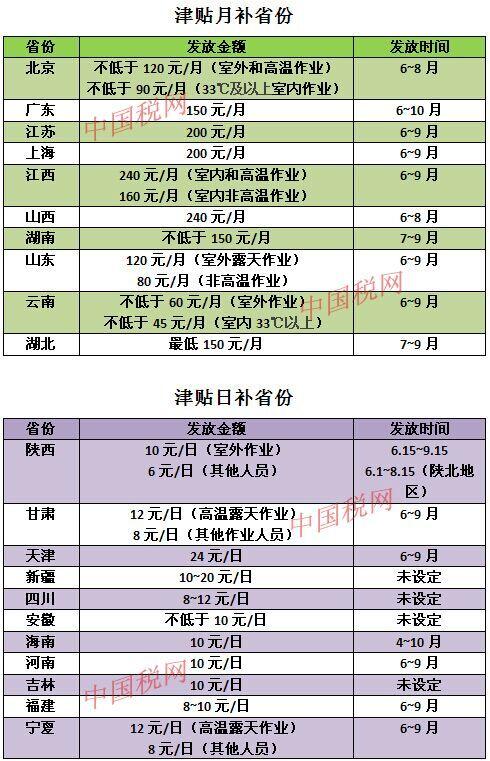 各地高温补贴标准(来源:中国税网)