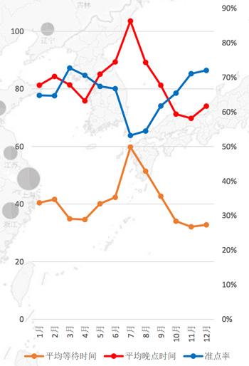 2014年1至12月民航平均晚点情况,据民航资源网