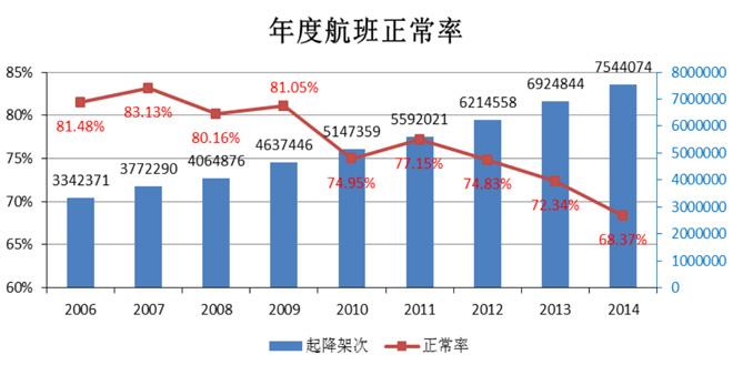 随着航运量逐年增加,航班准点率逐年下降,据民航局《2014年全国民航航班运行效率报告》