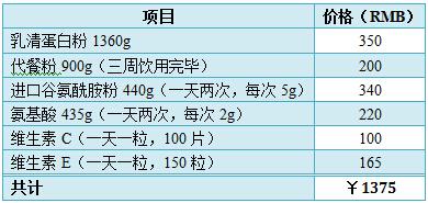 小D的健身购物清单之营养品类