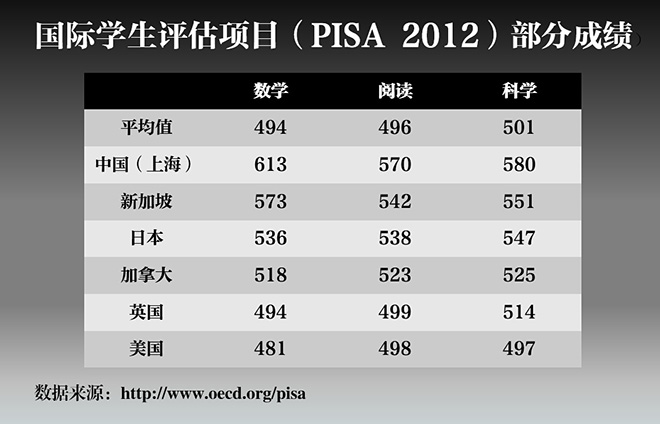 PISA 2012成绩排名中,上海学生在三个科目中都位列第一,遥遥领先于英国学生