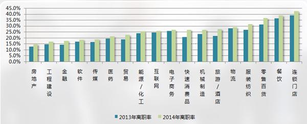 2014年各行业离职率排名,餐饮业高居第二。数据来源:众达朴信研究院,一家专门从事人力资源调研的机构