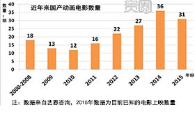 2009年后,国产动画电影产量爆发