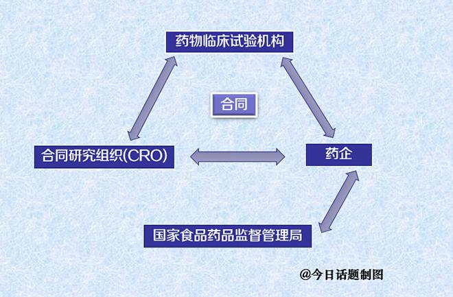 临床试验链条上的四个主体