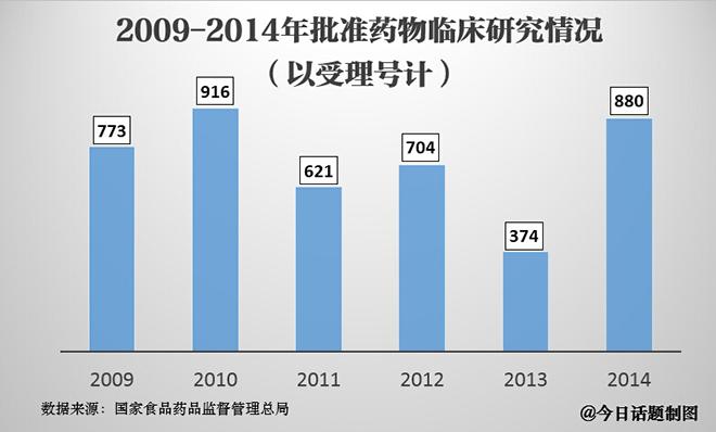 2009-2014年我国批准药物临床研究情况