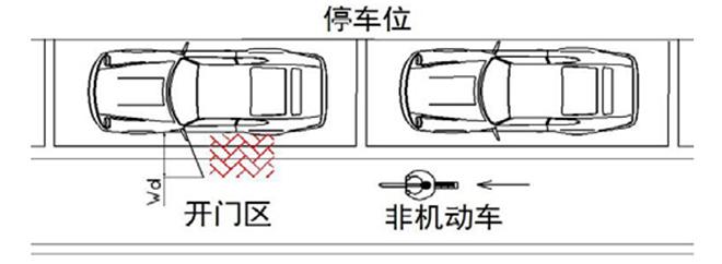 """""""开门区""""影响宽度示意图(图片来源:论文《非机动车安全行为特性分析及改善》)"""