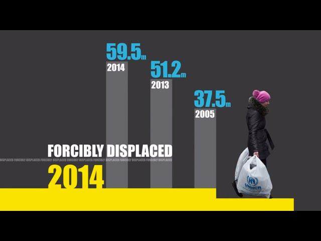 全球难民的数量在加速增长,2014年已经达到近6000万